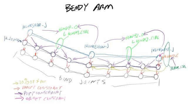 BendyArm